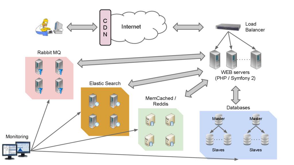 Internet Load Balancer WEB servers (PHP / Symfo...