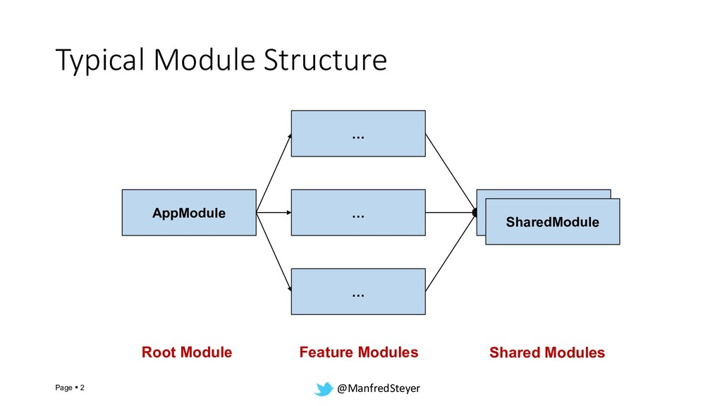 @ManfredSteyer Typical Module Structure Page ▪ ...