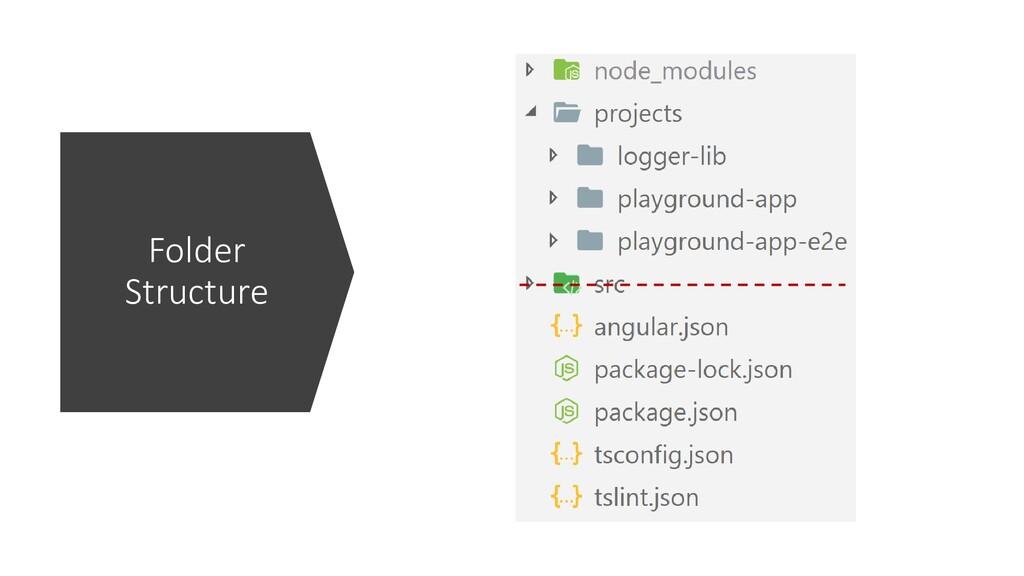 @ManfredSteyer Folder Structure