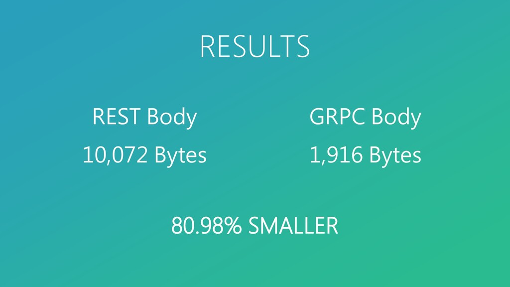 REST Body 10,072 Bytes GRPC Body 1,916 Bytes RE...