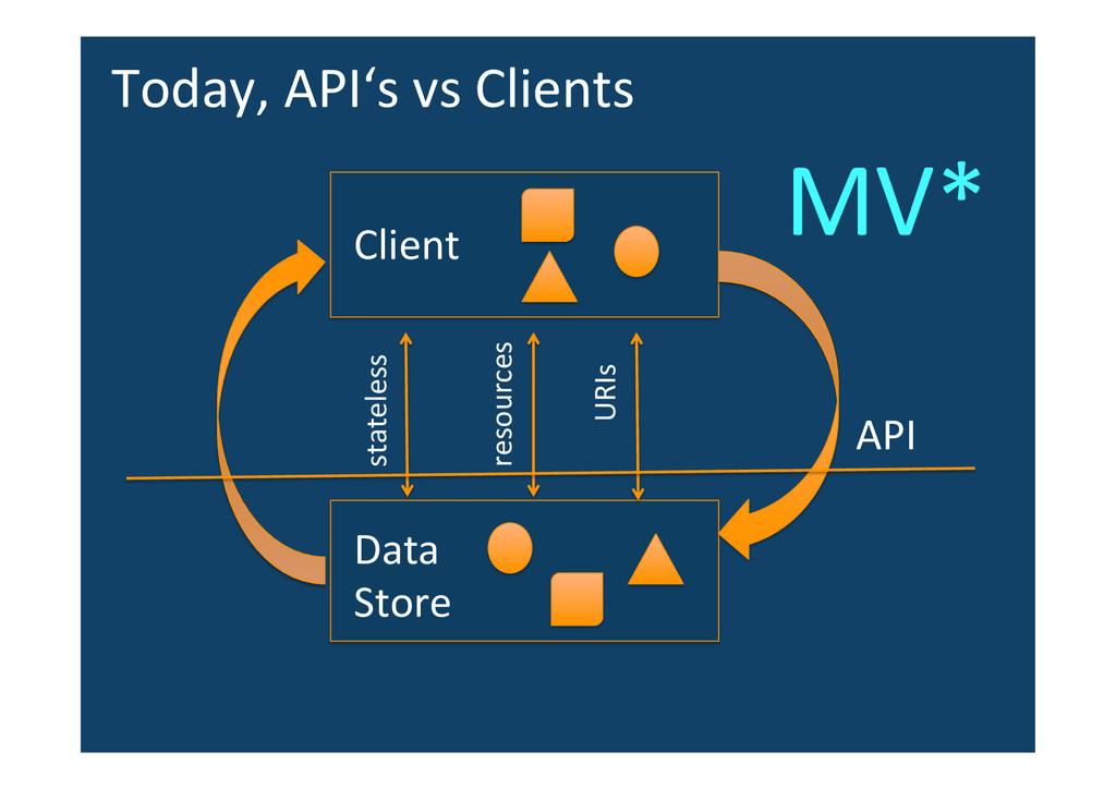 Data  Store  Client  API  stateless...