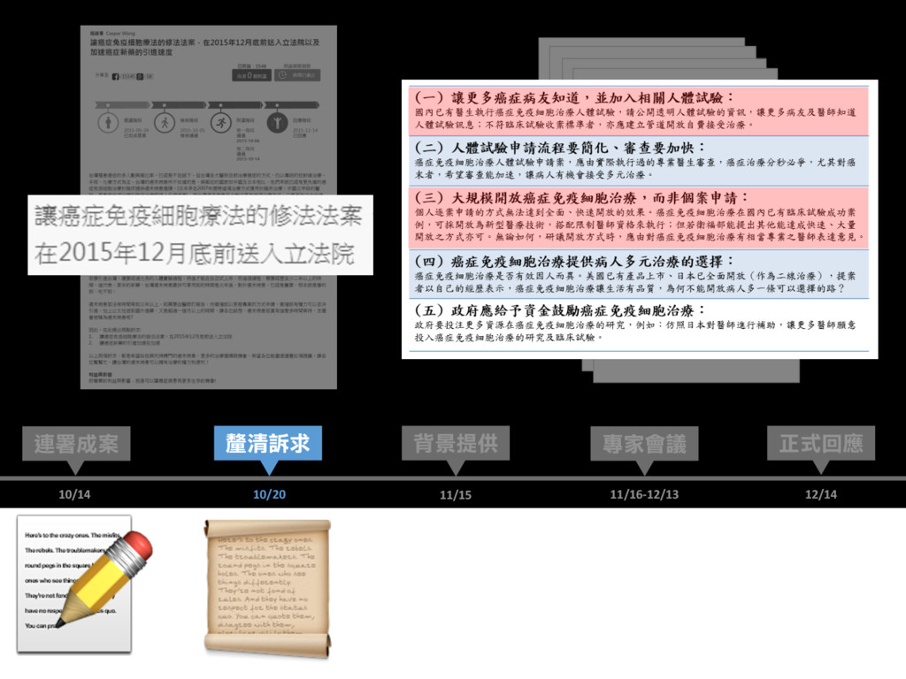 12/14 正式回應 連署成案 專家會議 背景提供 10/14 11/15 11/16-12/...