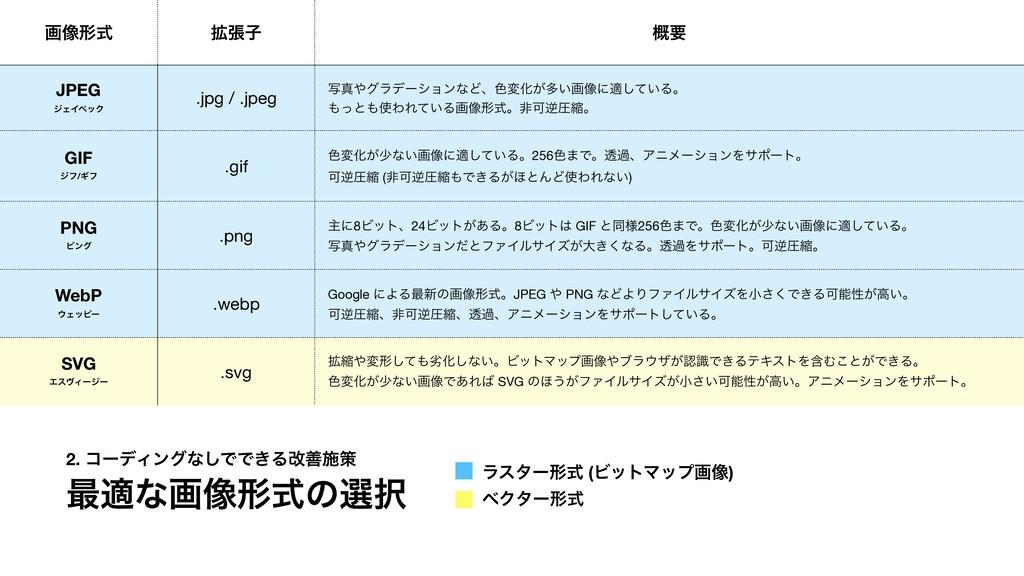 ը૾ܗࣜ ֦ுࢠ ֓ཁ JPEG δΣΠϖοΫ .jpg / .jpeg ࣸਅάϥσʔγϣϯ...