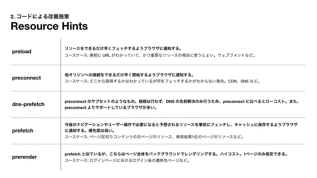 2. ίʔυʹΑΔվળࢪࡦ Resource Hints preload ϦιʔεΛͰ͖Δ͚ͩ...