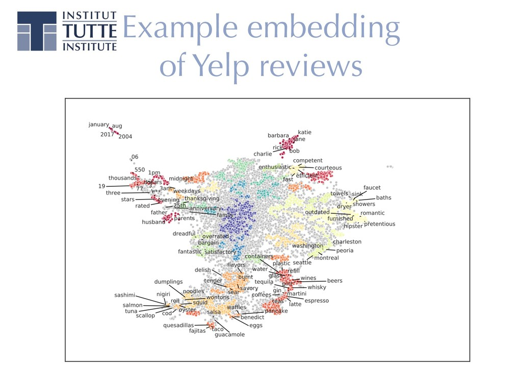 Example embedding of Yelp reviews