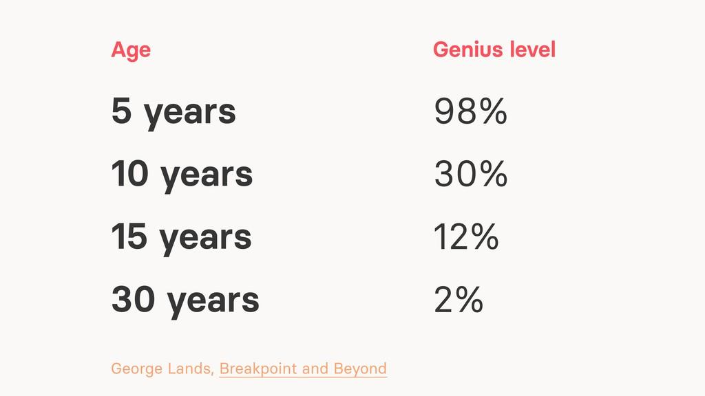 5 years Age 10 years 15 years 30 years 30% 12% ...