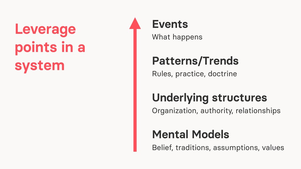 Events What happens Patterns/Trends Rules, prac...