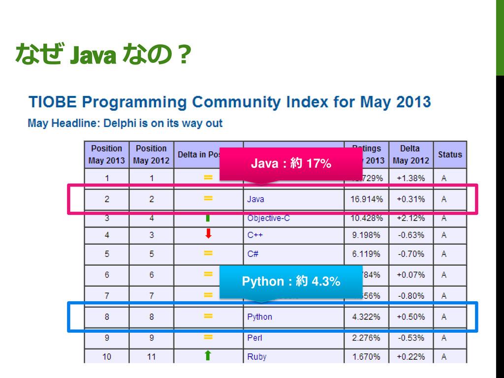なぜ Java なの? Java : 約 17% Python : 約 4.3%