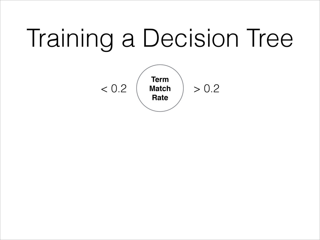 Training a Decision Tree Term Match! Rate < 0.2...