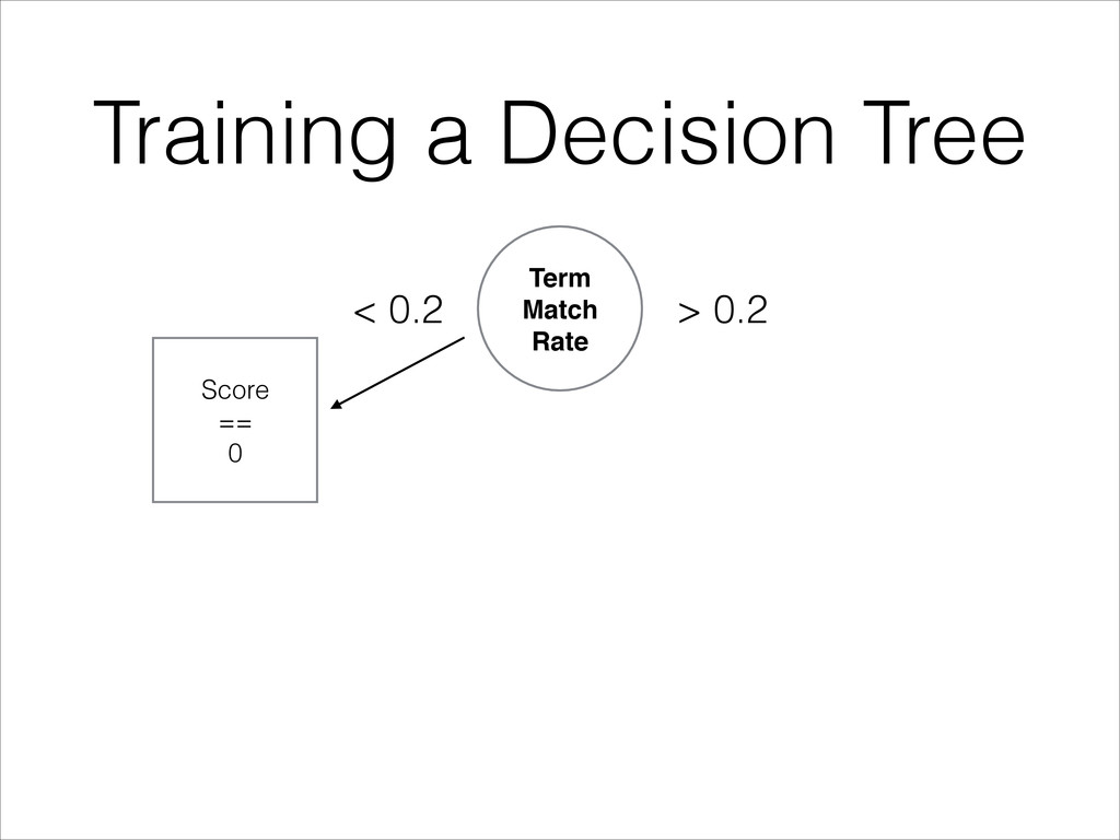 Training a Decision Tree Term Match! Rate Score...