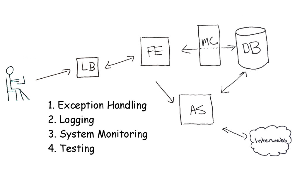 1. Exception Handling 2. Logging 3. System Moni...