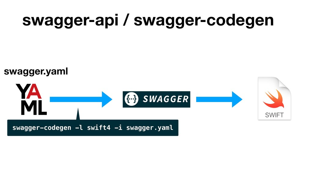 swagger-api / swagger-codegen swagger.yaml swag...
