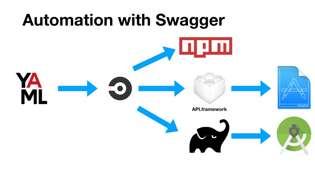 Automation with Swagger API.framework