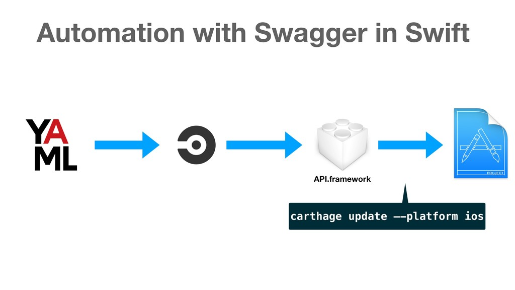 Automation with Swagger in Swift API.framework ...