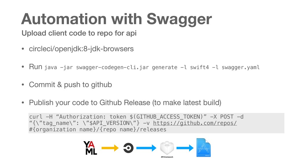 Automation with Swagger • circleci/openjdk:8-jd...