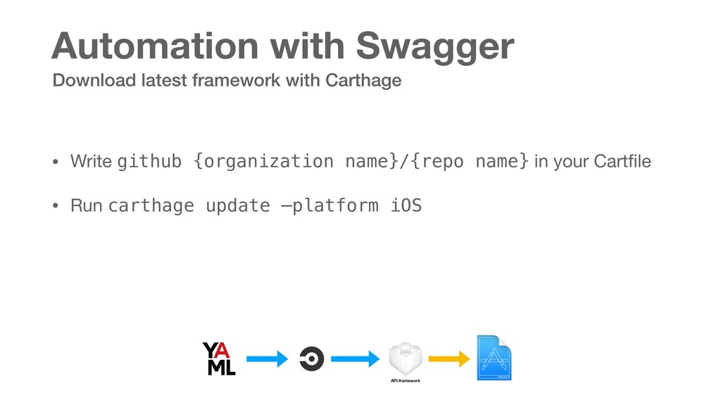 Automation with Swagger • Write github {organiz...