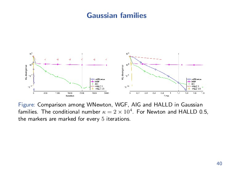 Gaussian families Figure: Comparison among WNew...