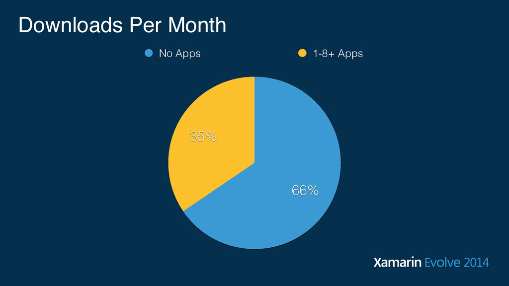 Downloads Per Month 35% 66% No Apps 1-8+ Apps