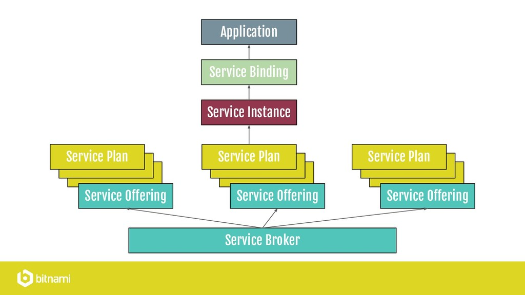 Service Broker Service Plan Service Offering Se...