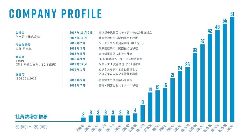 COMPANY PROFILE ձ໊ࣾ ΩϟσΟגࣜձࣾ දऔక Ճ౻༐ࢤ ຊۚ ...