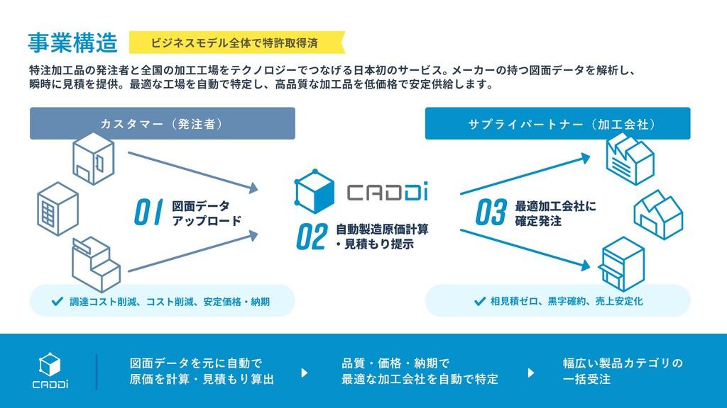 ۀߏ 特注加工品の発注者と全国の加工工場をテクノロジーでつなげる日本初のサービス。 メーカ...