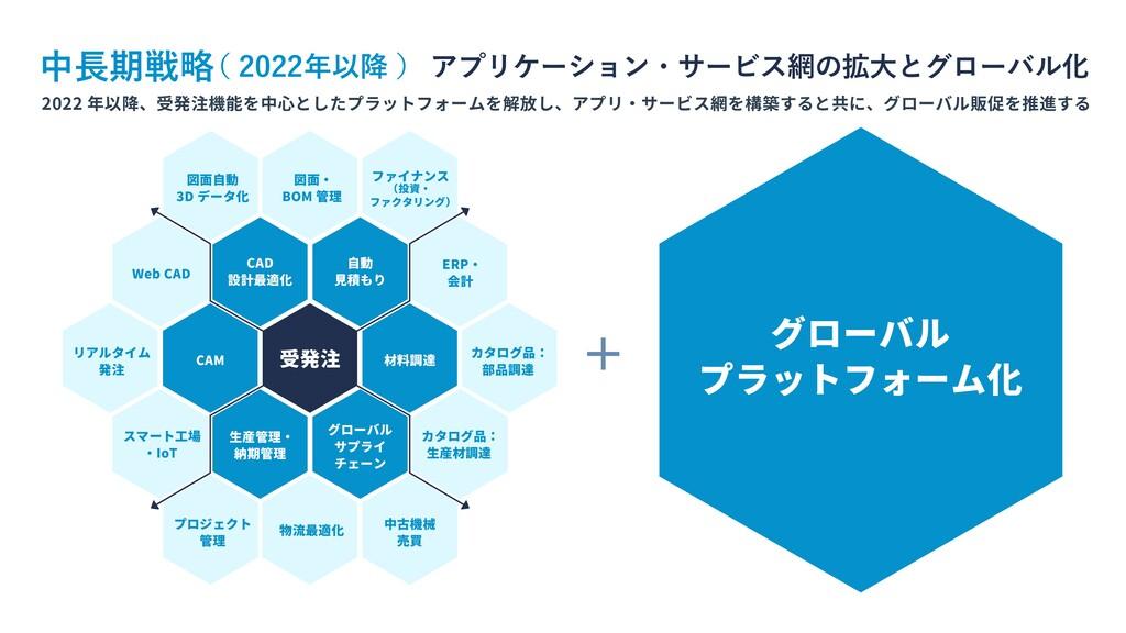 2022 年以降、受発注機能を中心としたプラットフォームを解放し、アプリ・サービス網を構築する...