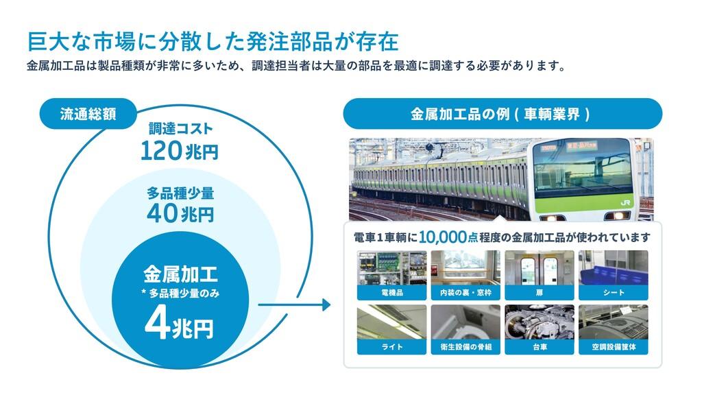 流通総額 金属加工品の例 ( 車輌業界 ) 電車1車輌に10,000点程度の金属加工品が使われ...