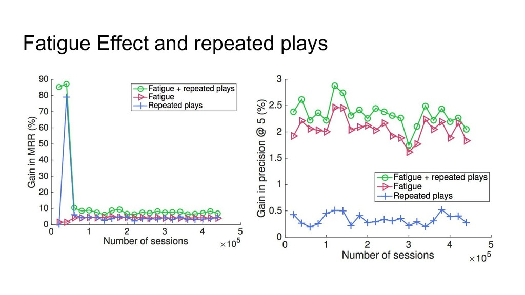 Fatigue Effect and repeated plays