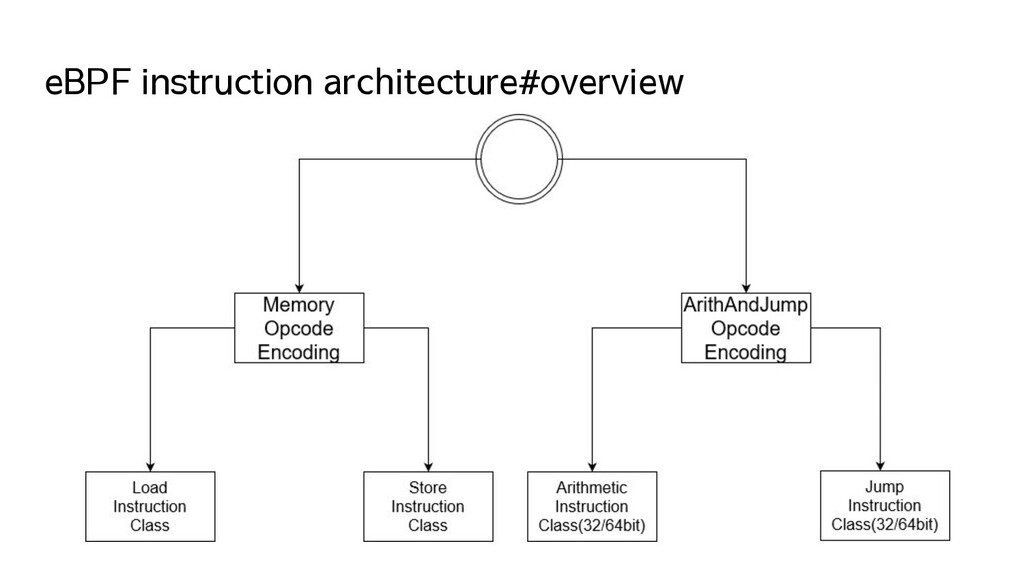 eBPF instruction architecture#overview