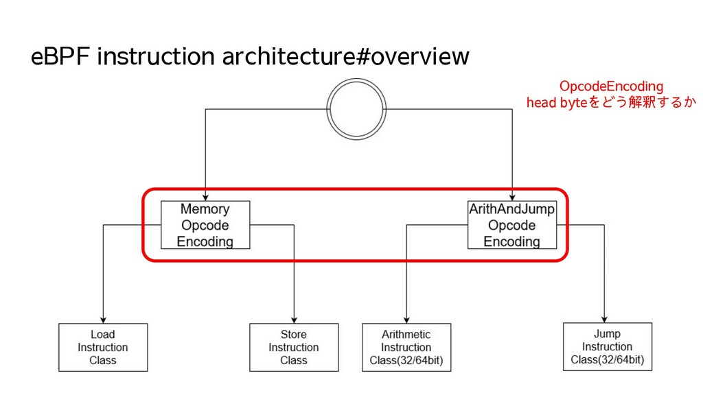 eBPF instruction architecture#overview OpcodeEn...