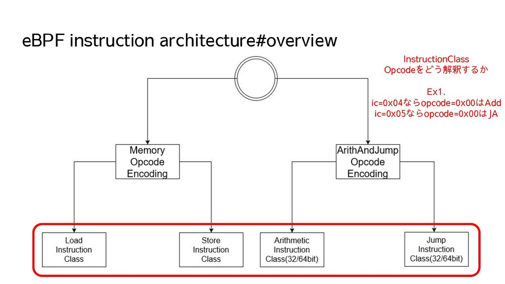 eBPF instruction architecture#overview Instruct...