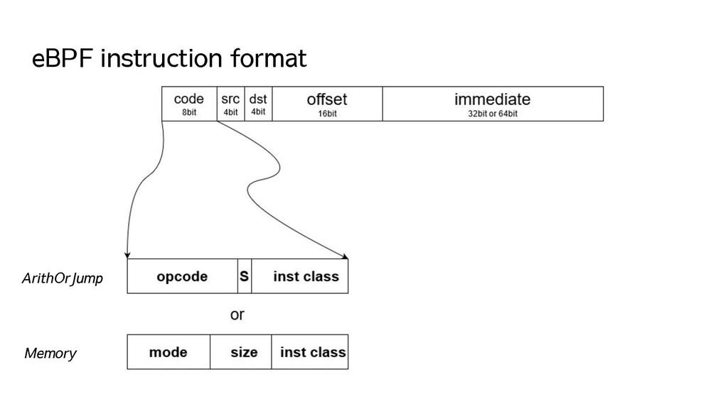 eBPF instruction format ArithOrJump Memory