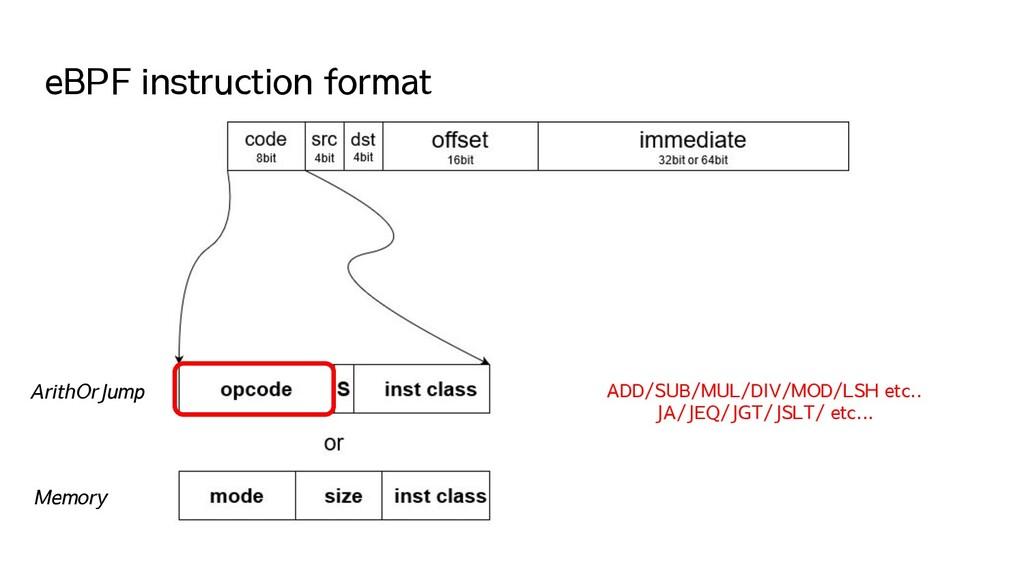 eBPF instruction format ArithOrJump Memory ADD/...