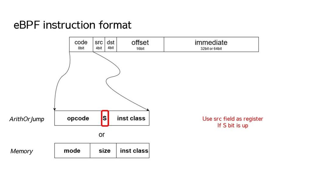 eBPF instruction format ArithOrJump Memory Use ...