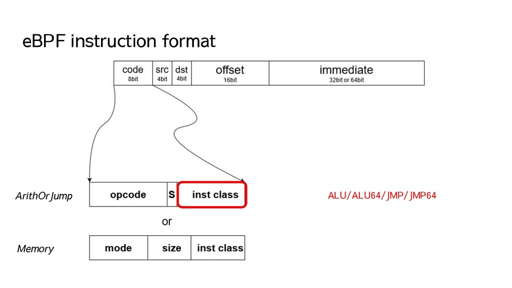 eBPF instruction format ArithOrJump Memory ALU/...