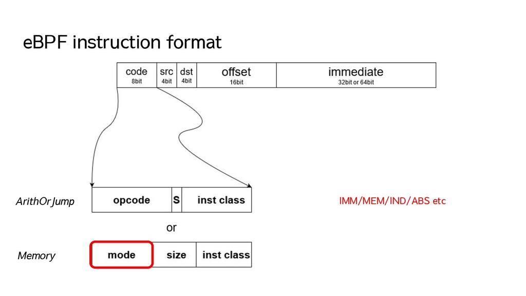 eBPF instruction format ArithOrJump Memory IMM/...