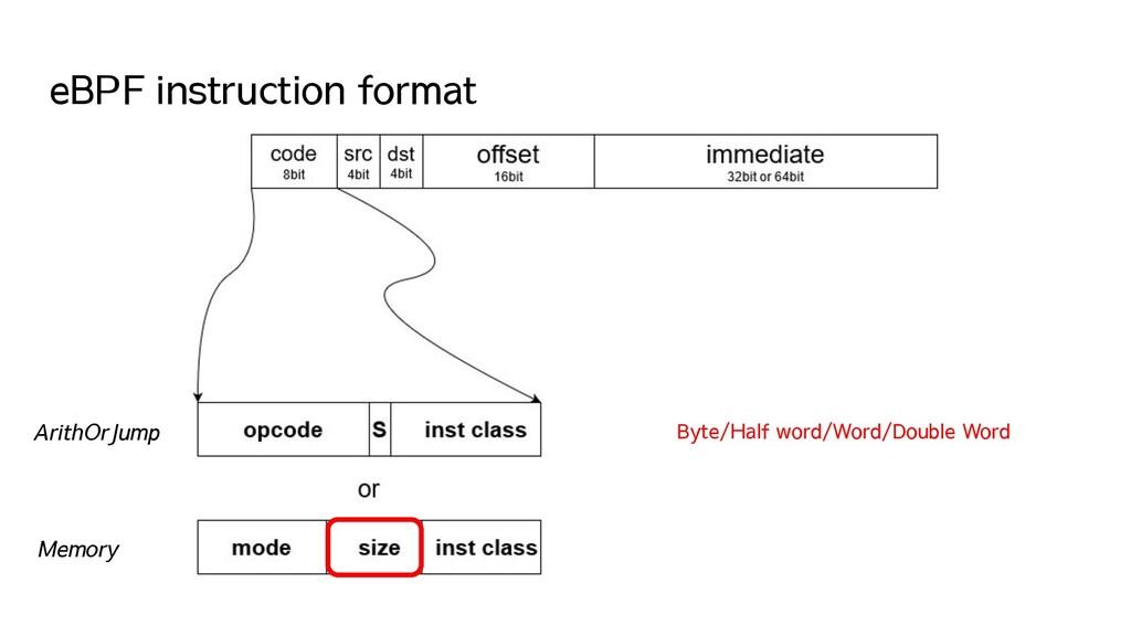eBPF instruction format ArithOrJump Memory Byte...