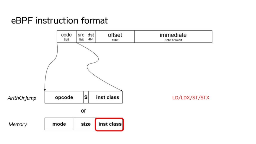 eBPF instruction format ArithOrJump Memory LD/L...