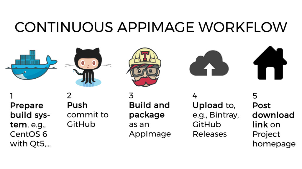 CONTINUOUS APPIMAGE WORKFLOW 2 Push commit to G...