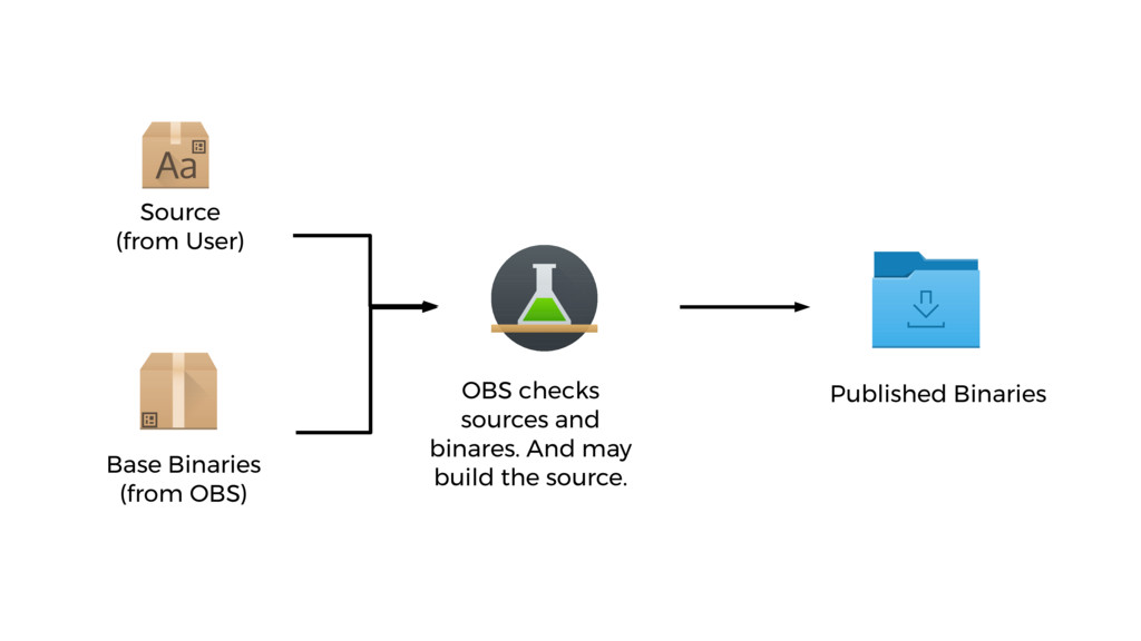 Source (from User) Base Binaries (from OBS) OBS...