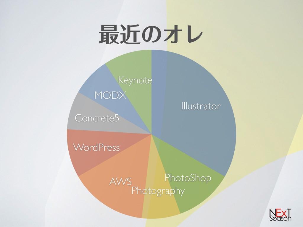 ࠷ۙͷΦϨ Keynote MODX Concrete5 WordPress AWS Phot...