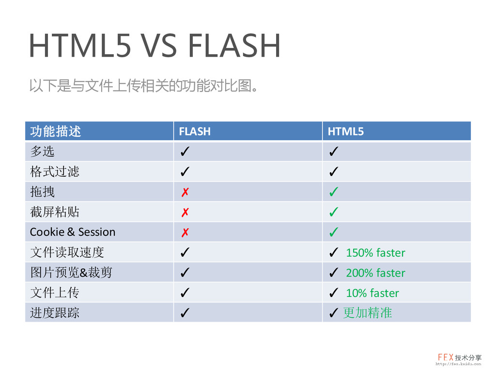 HTML5 VS FLASH 功能描述 FLASH HTML5 多选 ✓ ✓ 格式过滤 ✓ ✓...