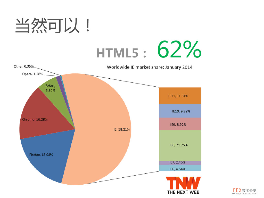 当然可以! HTML5: 62%