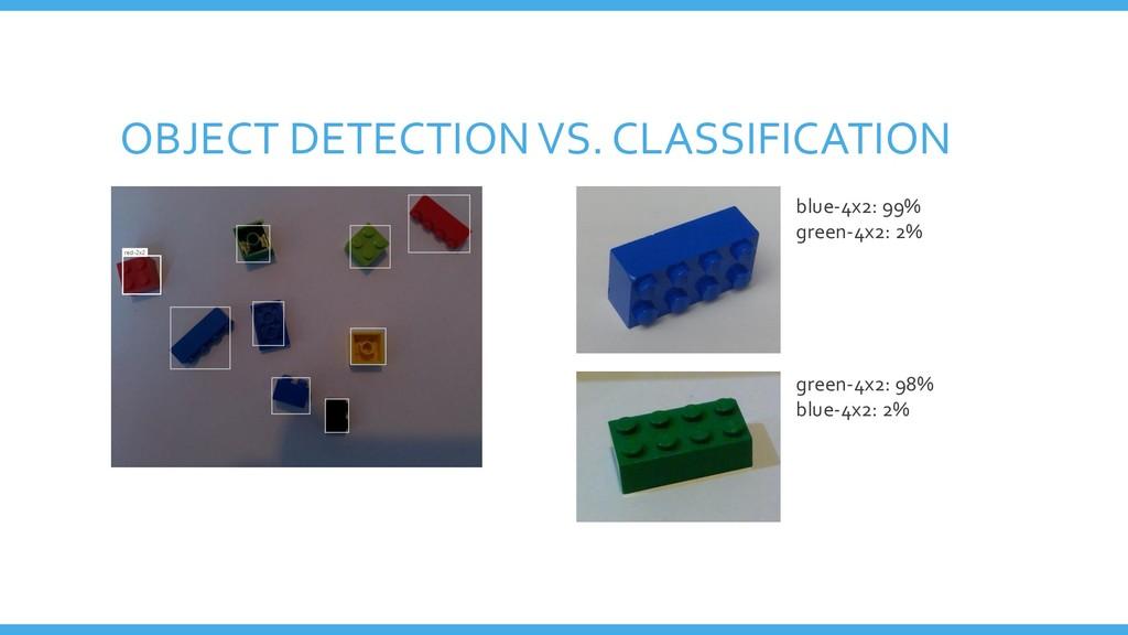 OBJECT DETECTION VS. CLASSIFICATION blue-4x2: 9...