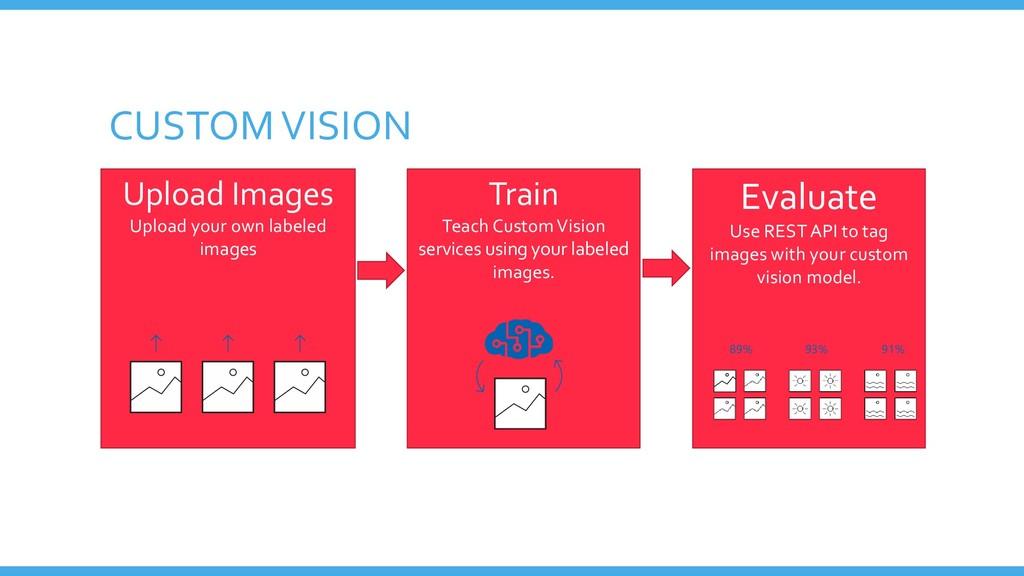CUSTOM VISION Upload Images Upload your own lab...