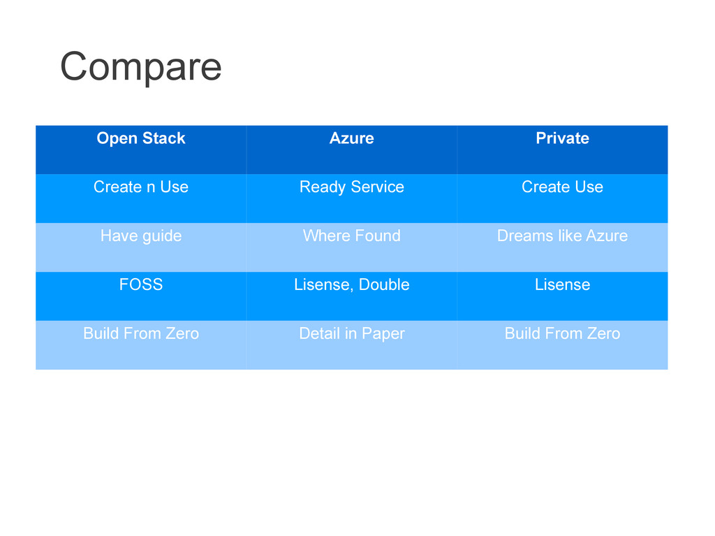 Compare Open Stack Azure Private Create n Use R...