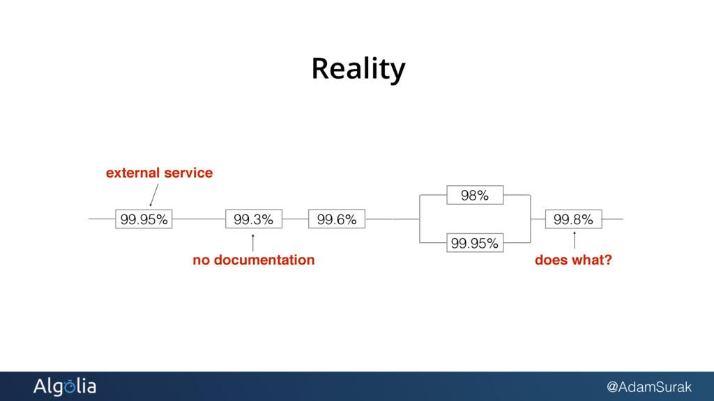 @AdamSurak Reality 99.3% 99.6% 98% 99.95% 99.8%...
