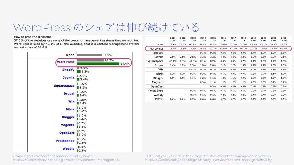 WordPress のシェアは伸び続けている Usage statistics of cont...