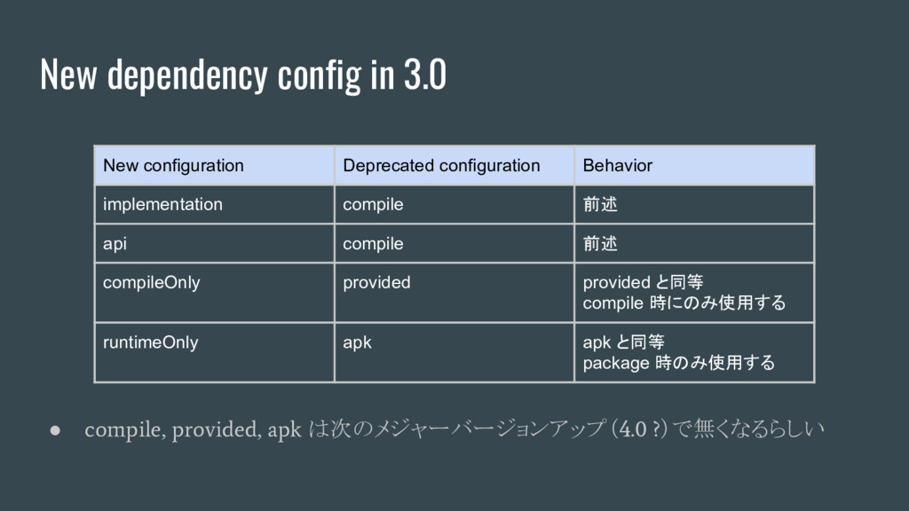 New dependency config in 3.0 New configuration ...