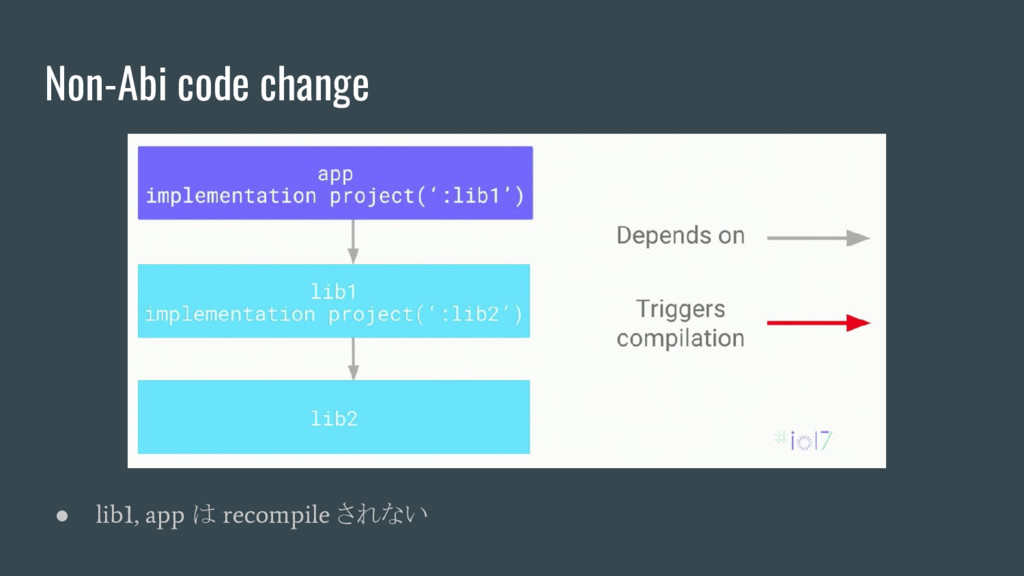 Non-Abi code change ● lib1, app は recompile されない